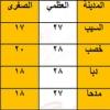نوع البيانات المظللة في الجدول الآتي والتي تمثل درجات الحرارة السيليزية لبعض مدن السلطنة بتاريخ 1 / 2 / 2010م