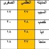 نوع البيانات المظللة في الجدول التالي والتي تمثل درجات الحرارة السيليزية لبعض مدن السلطنة بتاريخ 1 / 2 / 2010م